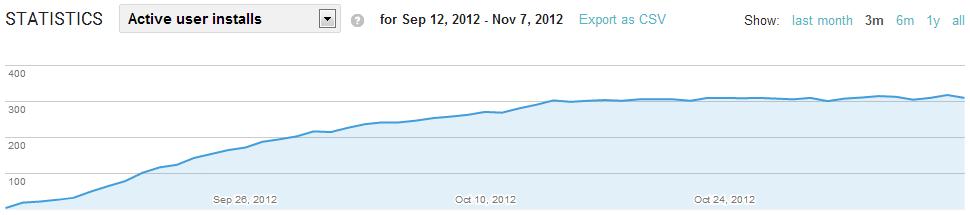 Статистика Google Play